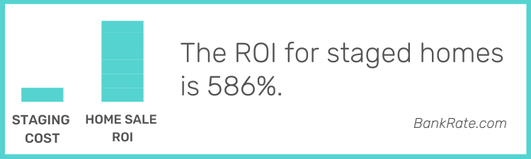 Staged vacant home ROI is 586 percent